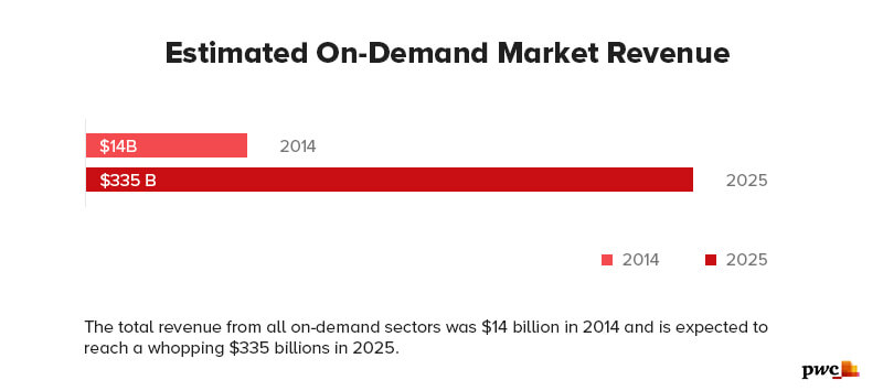 Estimated-On-Demand-Market-Revenue