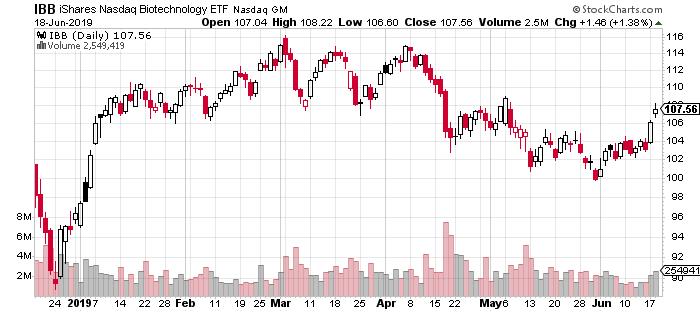 IBB ETF chart