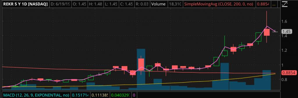 REKR stock chart