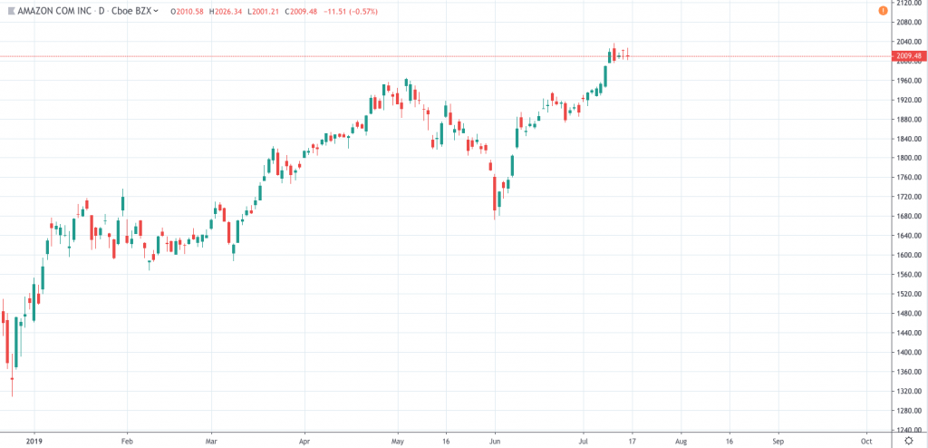 Amazon stock price AMZN chart
