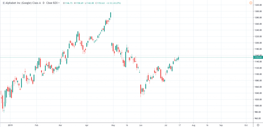 Google Stock Price GOOGL chart