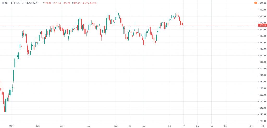 Netflix stock price NFLX chart