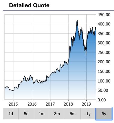 netflix stock price NFLX stock