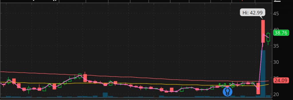DCPH stock