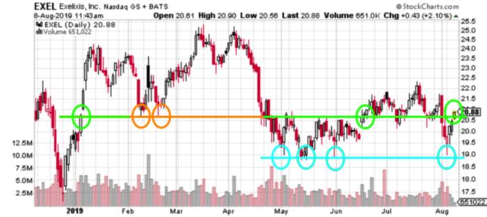 EXEL stock price chart