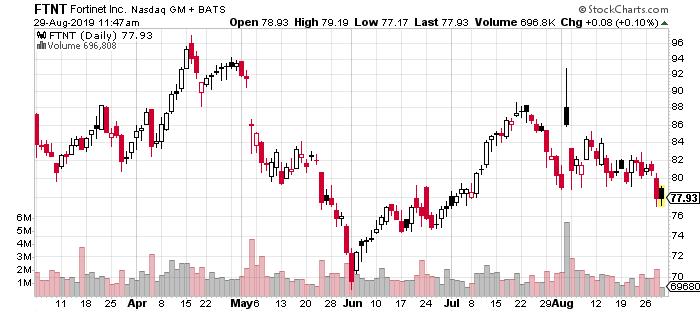 FTNT stock price