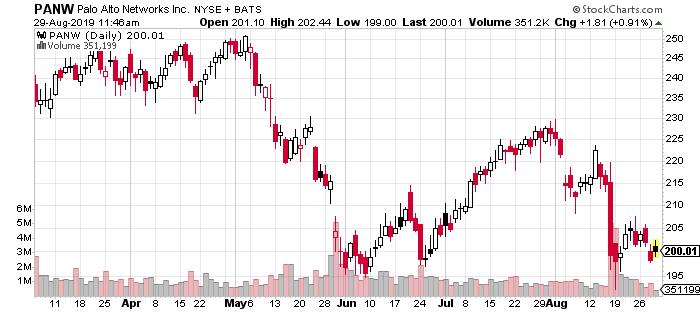 PANW stock price