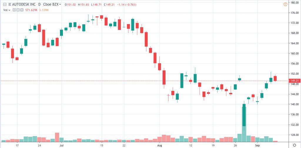 ADSK stock price