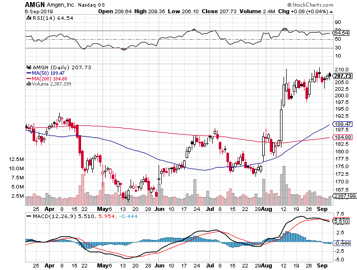 AMGN stock chart
