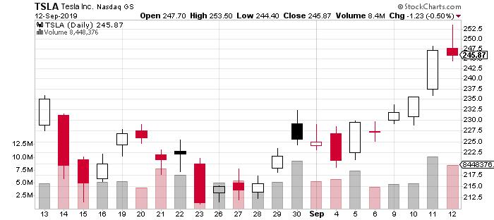 tesla stock price september