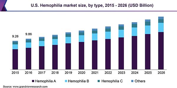 us-hemophilia-market