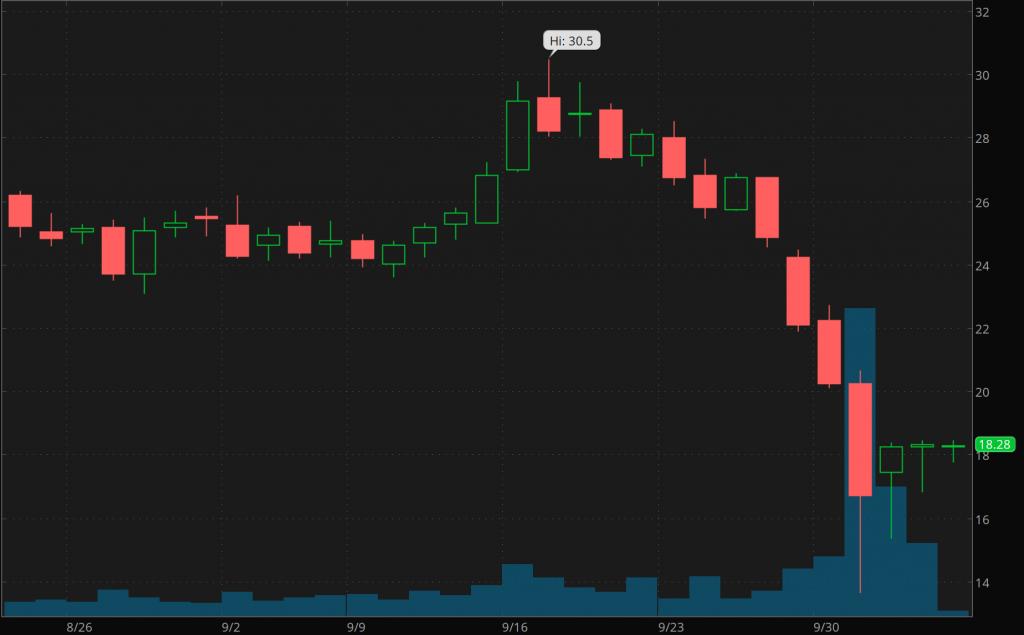 biotechnology stocks to watch AXSM