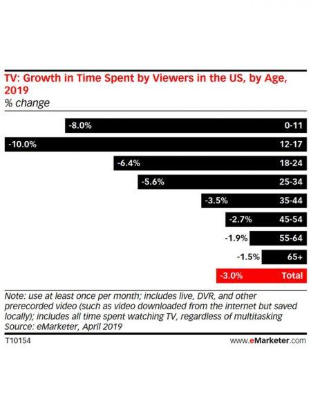 cord cutting age demographics